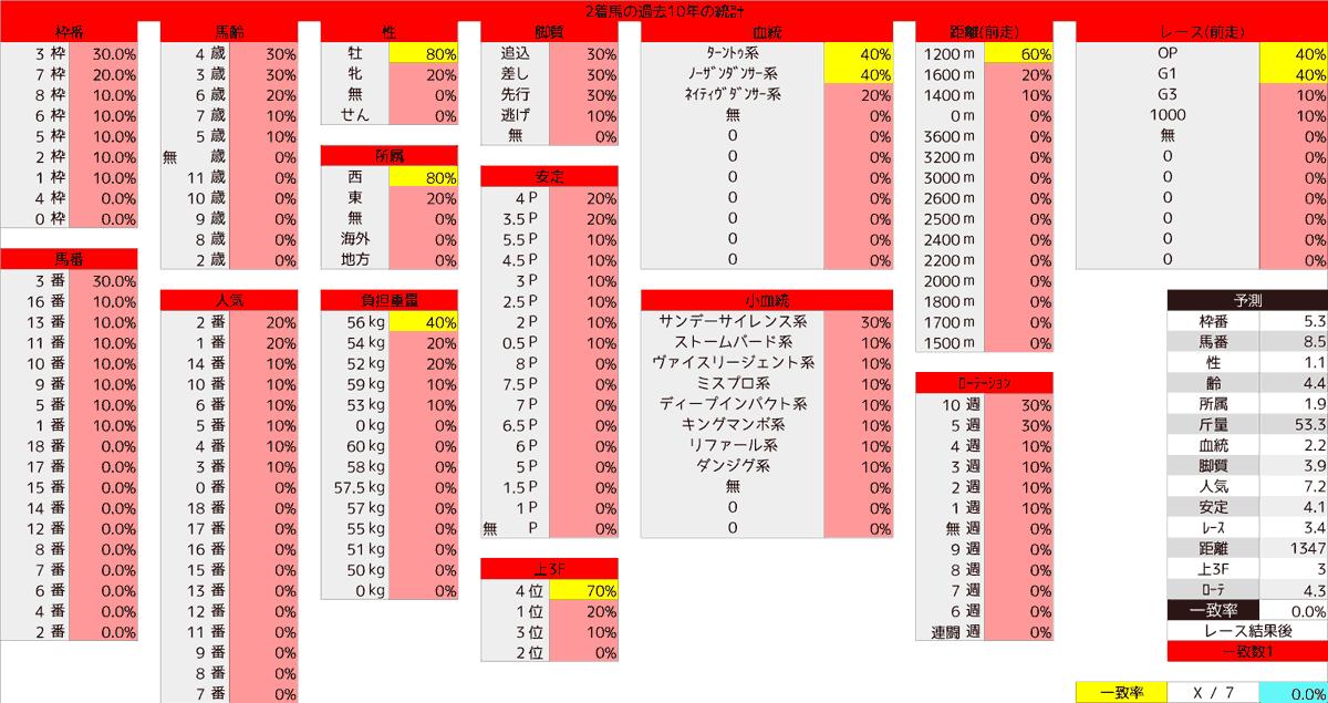 2020_統計2_函館SS