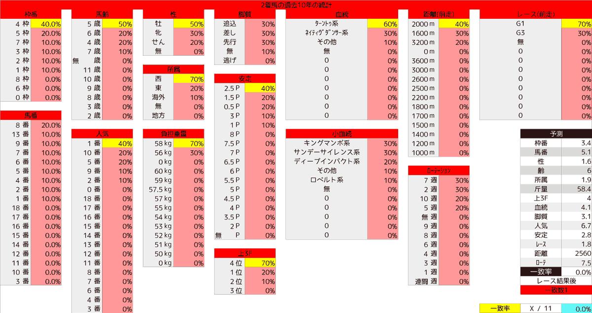 2020_統計2_宝塚記念