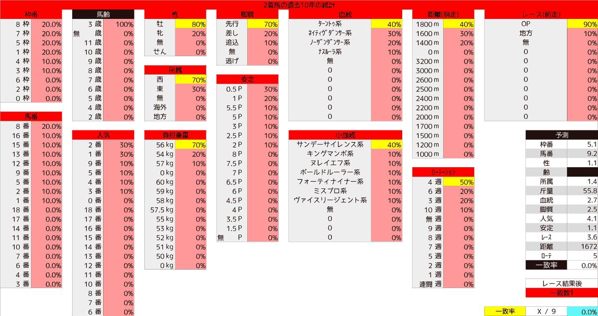 2020_統計2_ユニコーンS