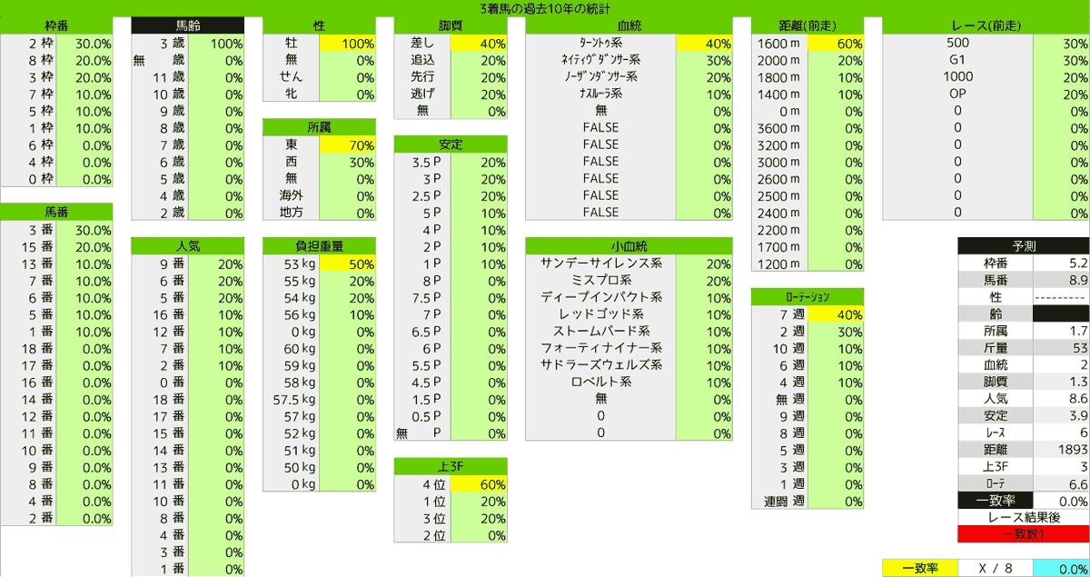 2020_統計3_ラジオNIKKEI賞