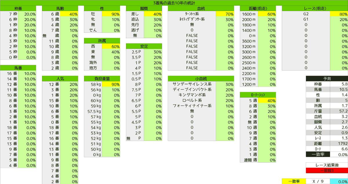 2020_統計3_安田記念