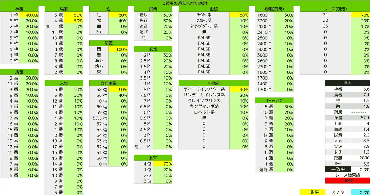 2020_統計3_宝塚記念