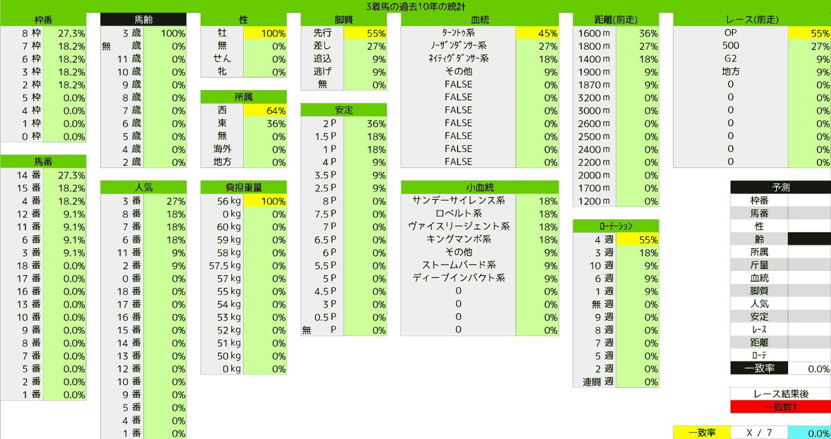 2020_統計3_ユニコーンS
