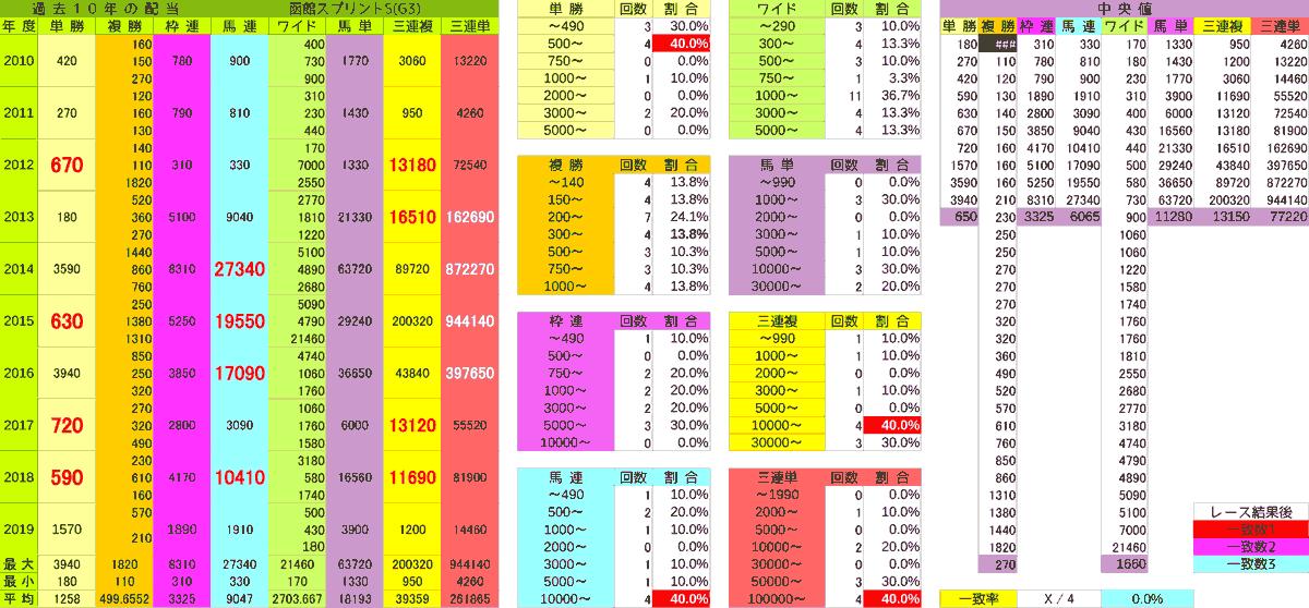 2020_配当_函館SS