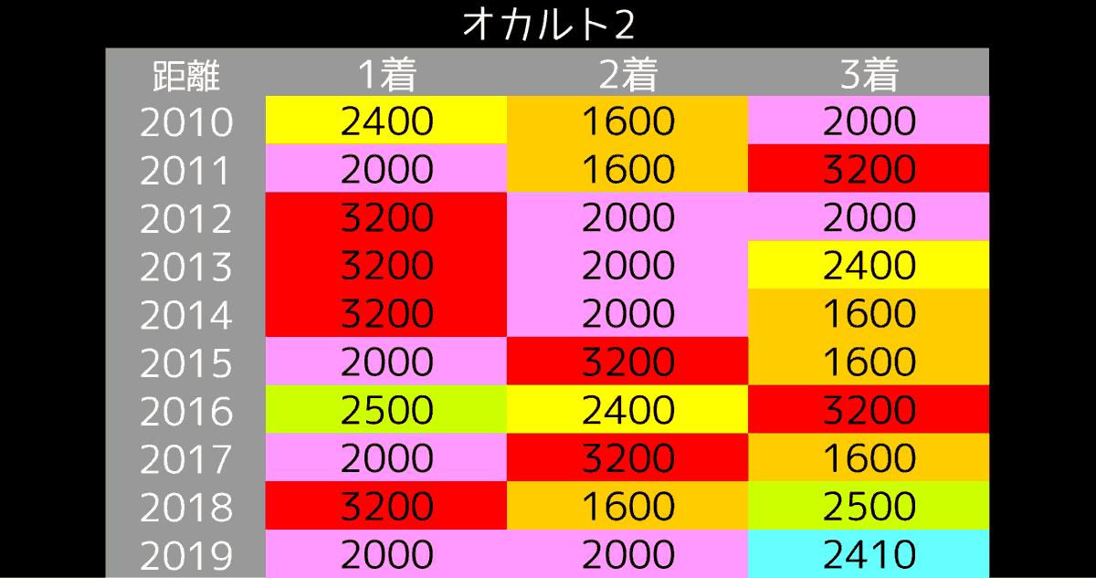 2020_オカルト2_宝塚記念