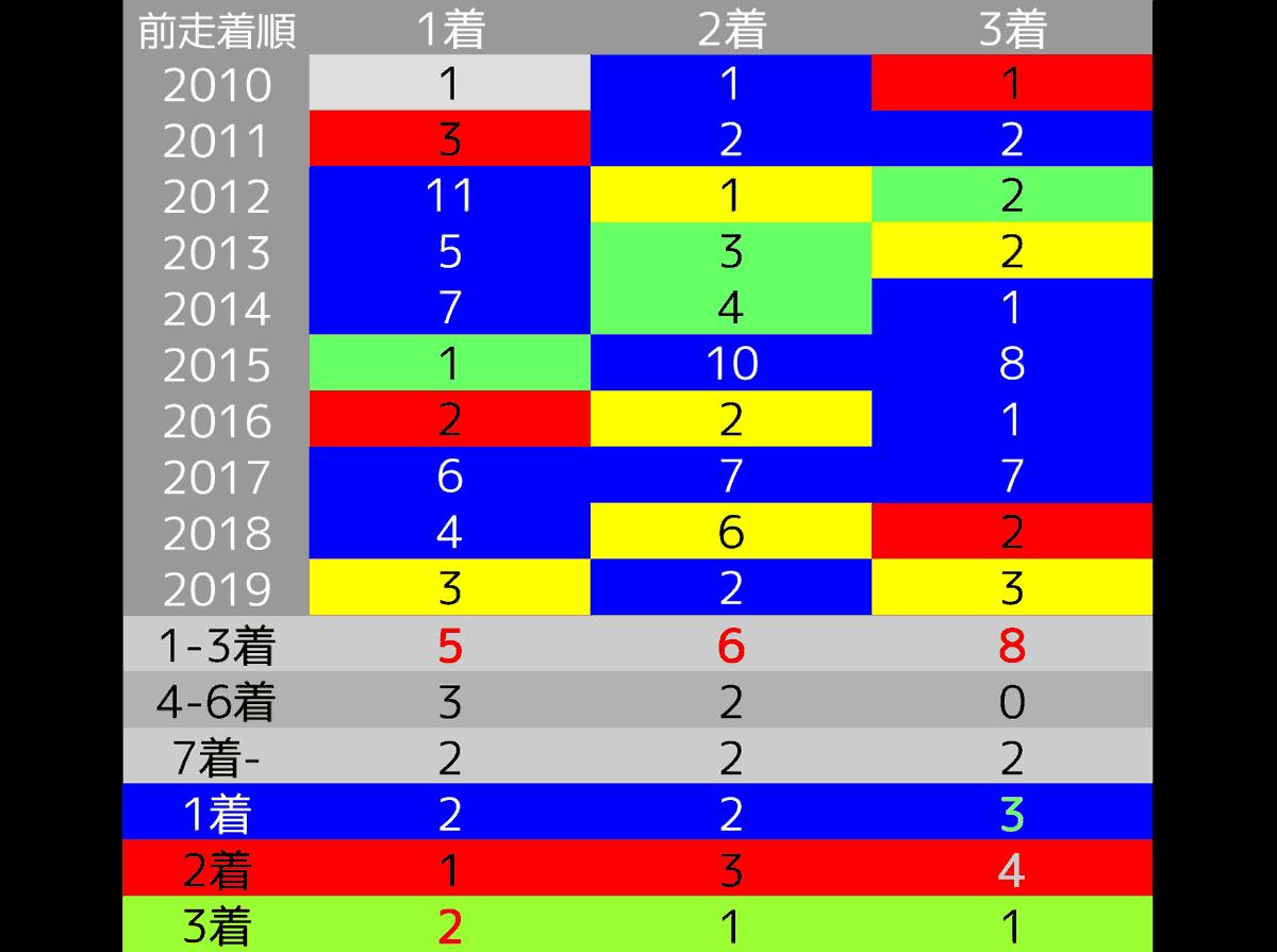 2020_オカルト6_宝塚記念