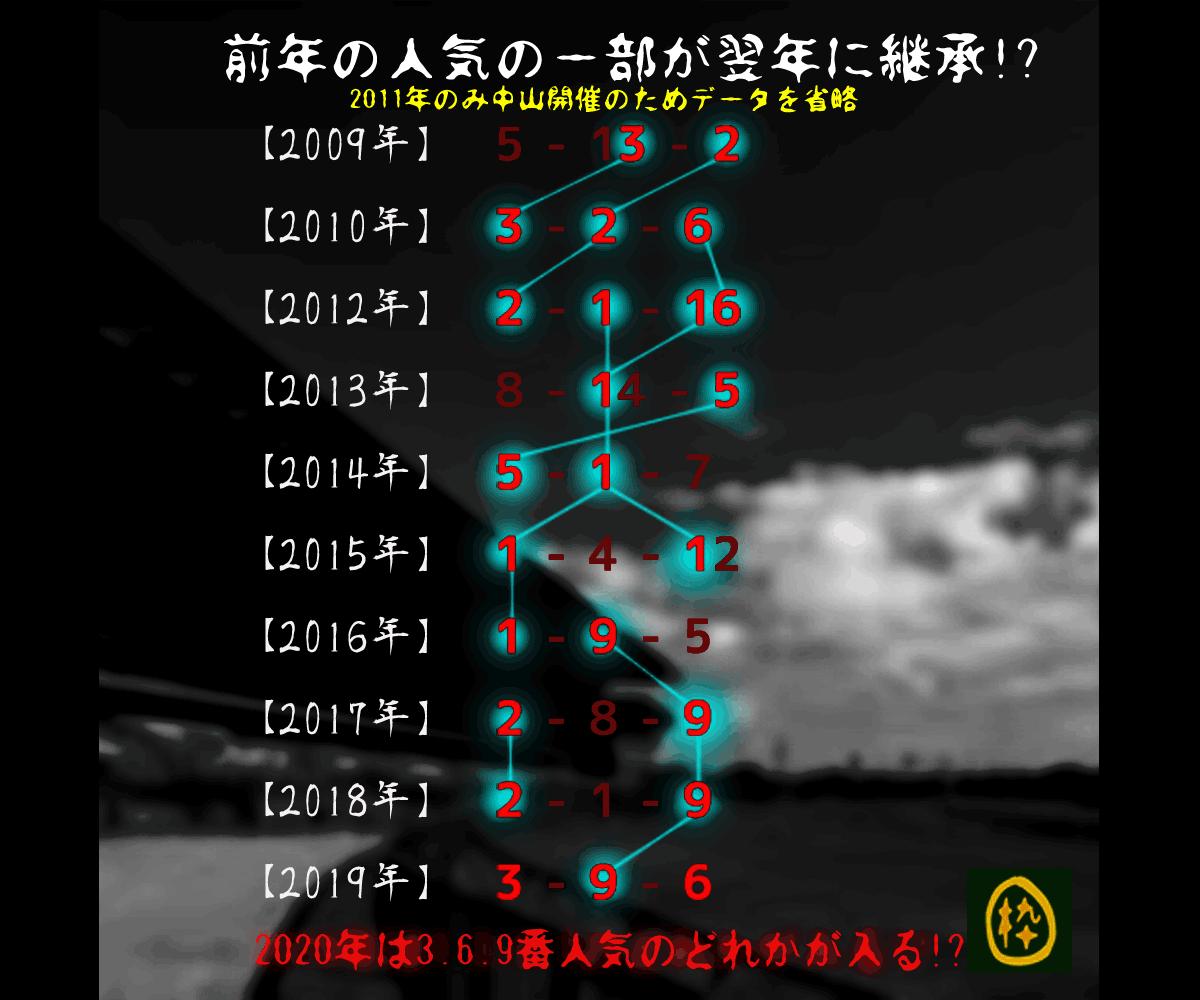 2020_オカルト_ラジオNIKKEI賞