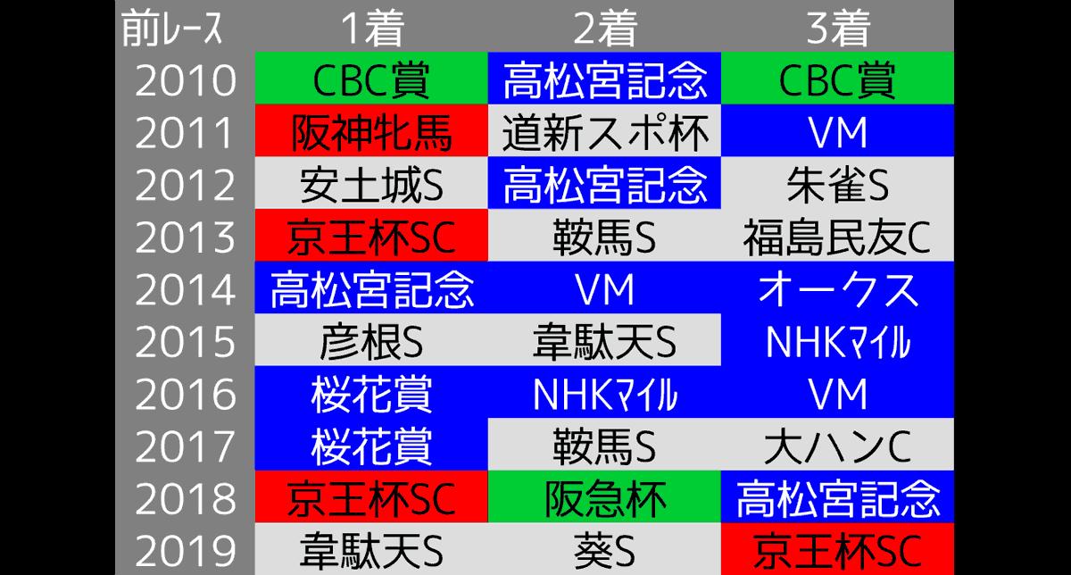 2020_データ考察1_函館SS