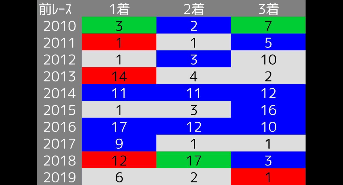 2020_データ考察2_函館SS