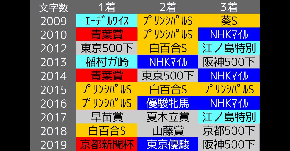2020_データ考察3_ラジオNIKKEI