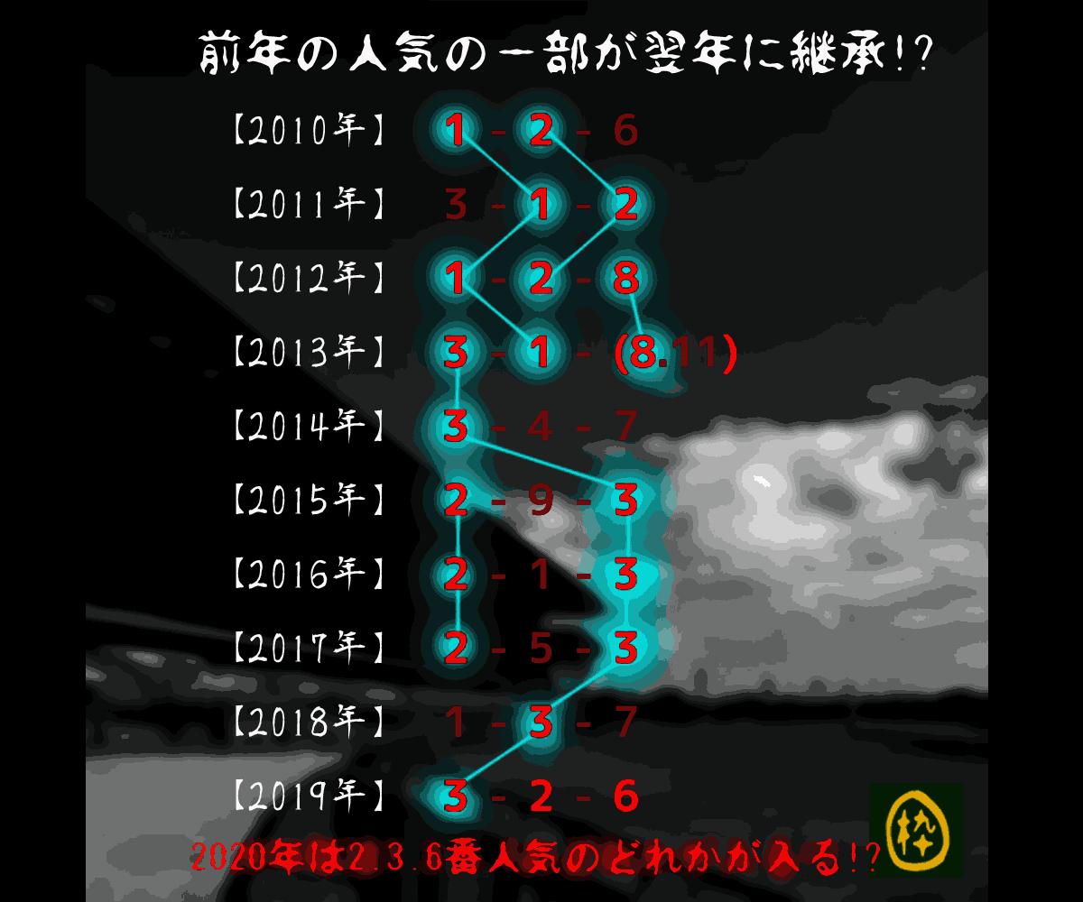 2020_ユニコーンS_オカルト_人気継承