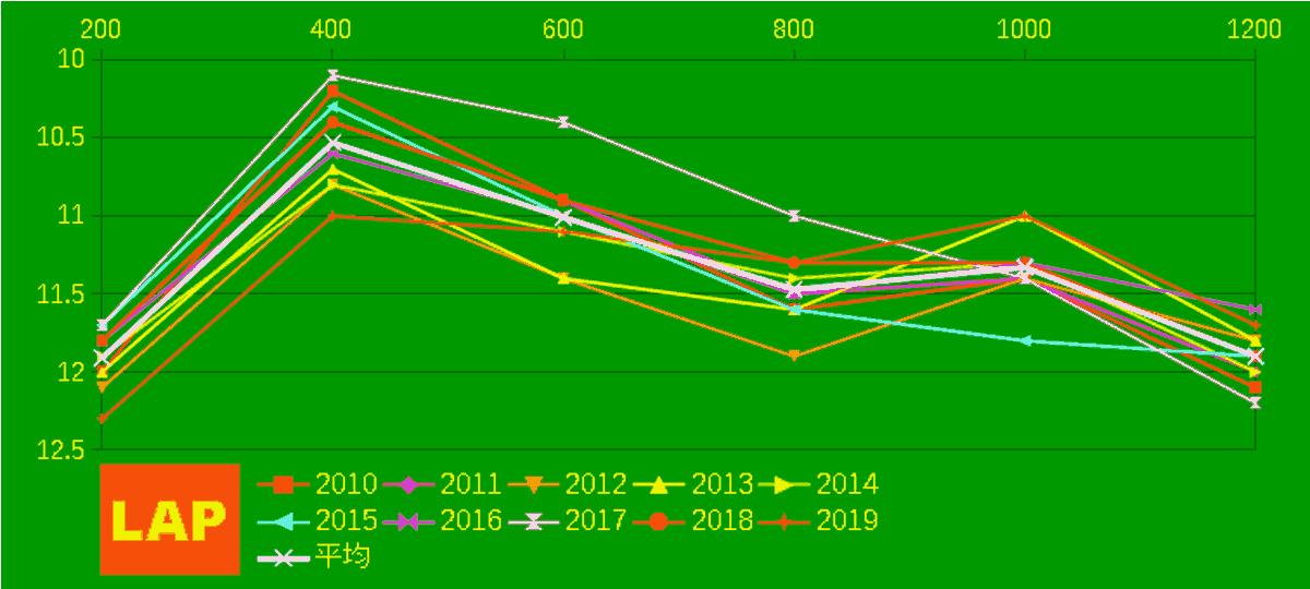 2020_LAP2_函館SS