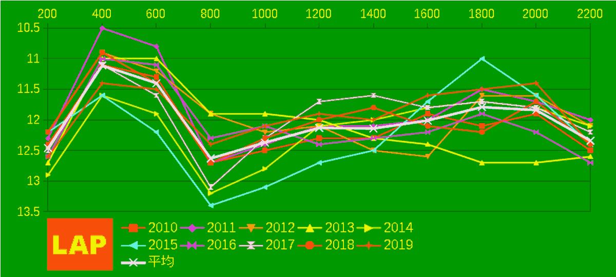 2020_LAP2_宝塚記念