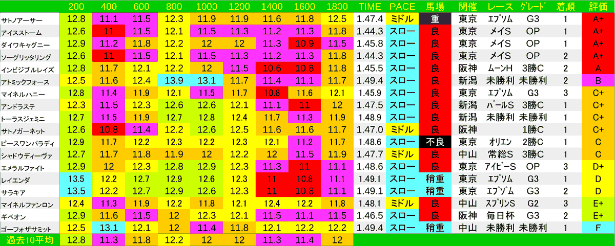 2020_LAP3_エプソムC