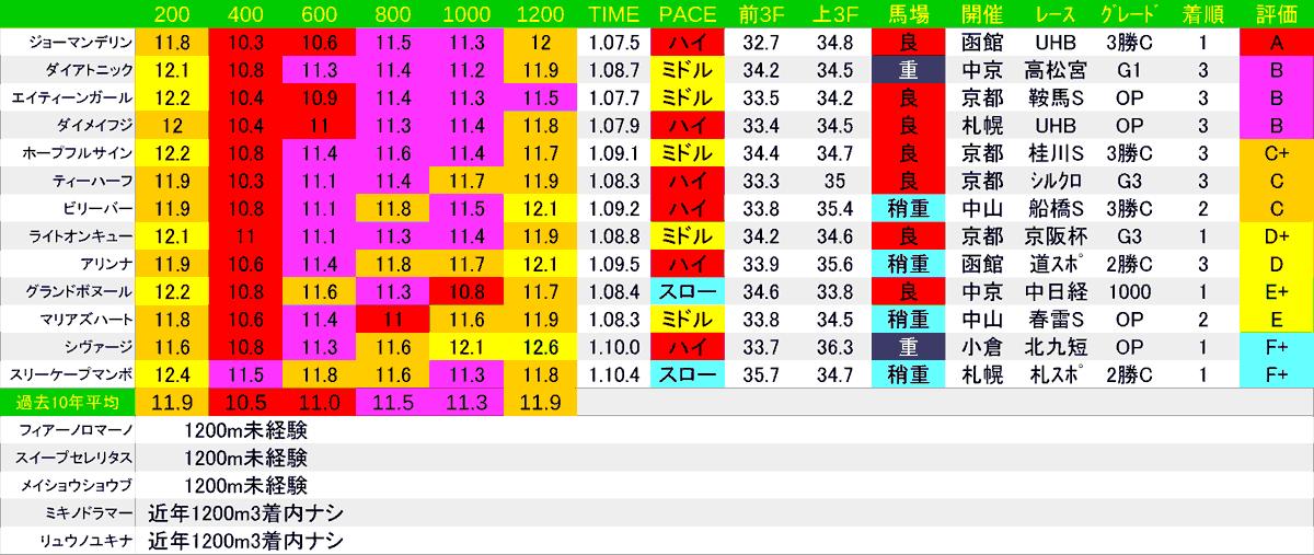 2020_LAP3_函館SS