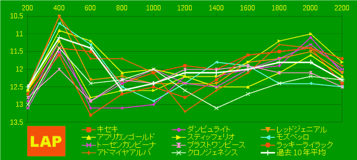 2020_LAP4_宝塚記念