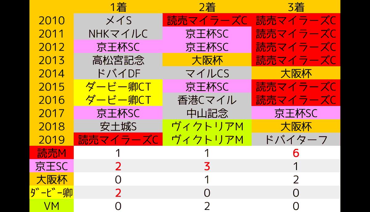 2020_data1_安田記念
