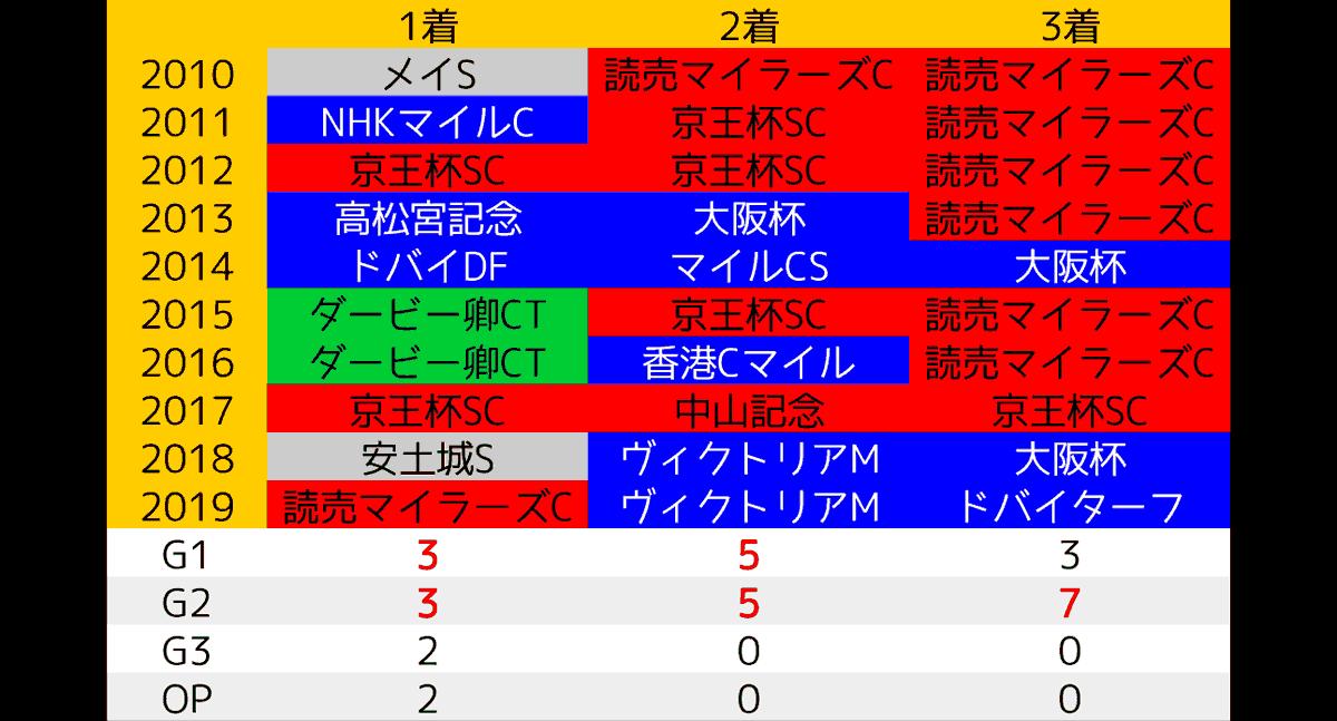 2020_data2_安田記念