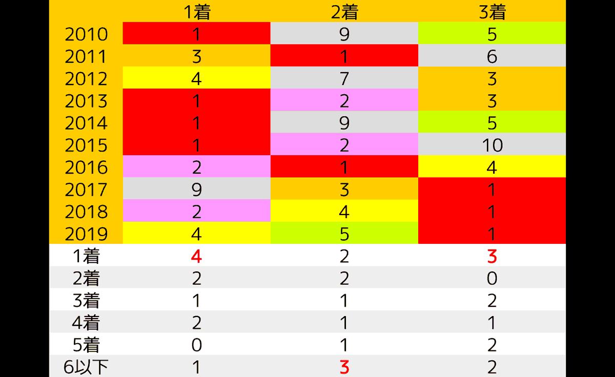 2020_data3_安田記念