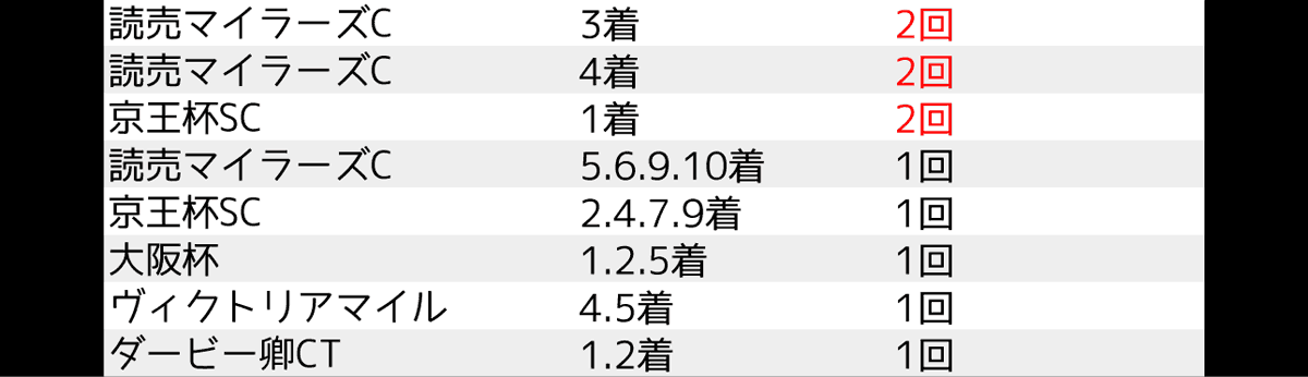 2020_data4_安田記念