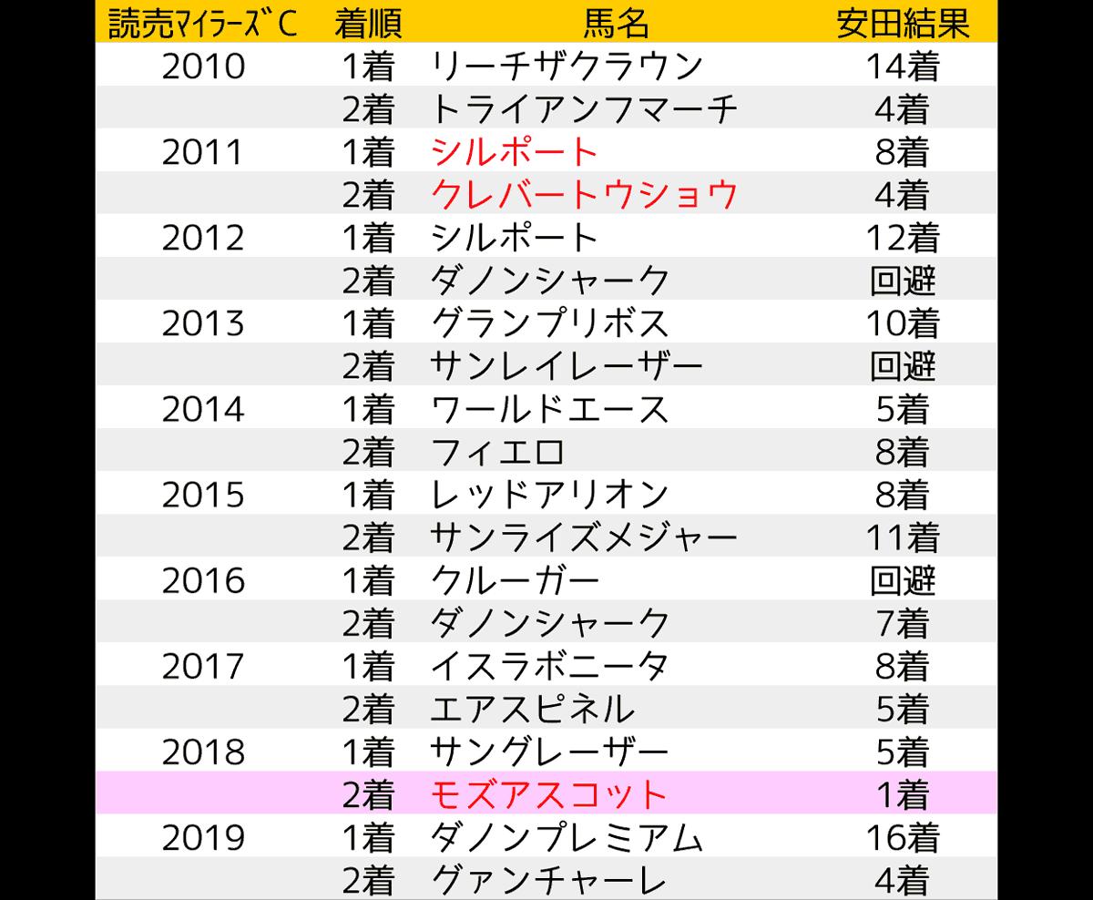 2020_data5_安田記念