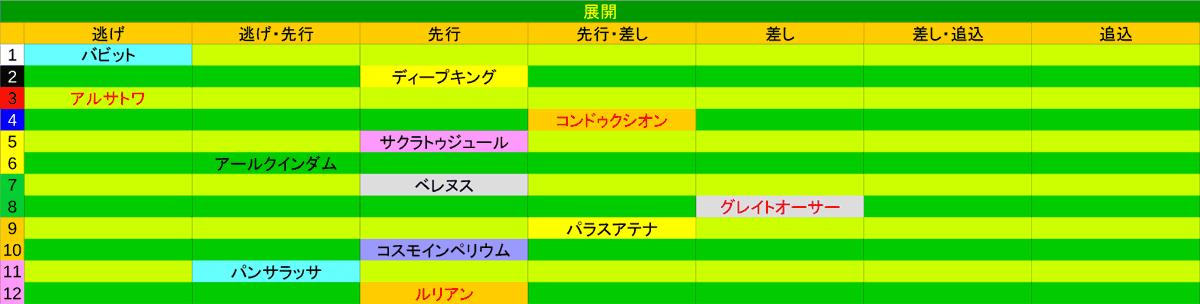 2020_展開_ラジオNIKKEI賞1
