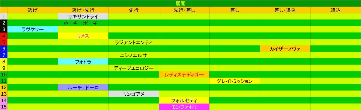 2020_展開_函館2歳S1