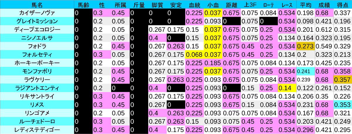 2020_数値1_函館2歳S