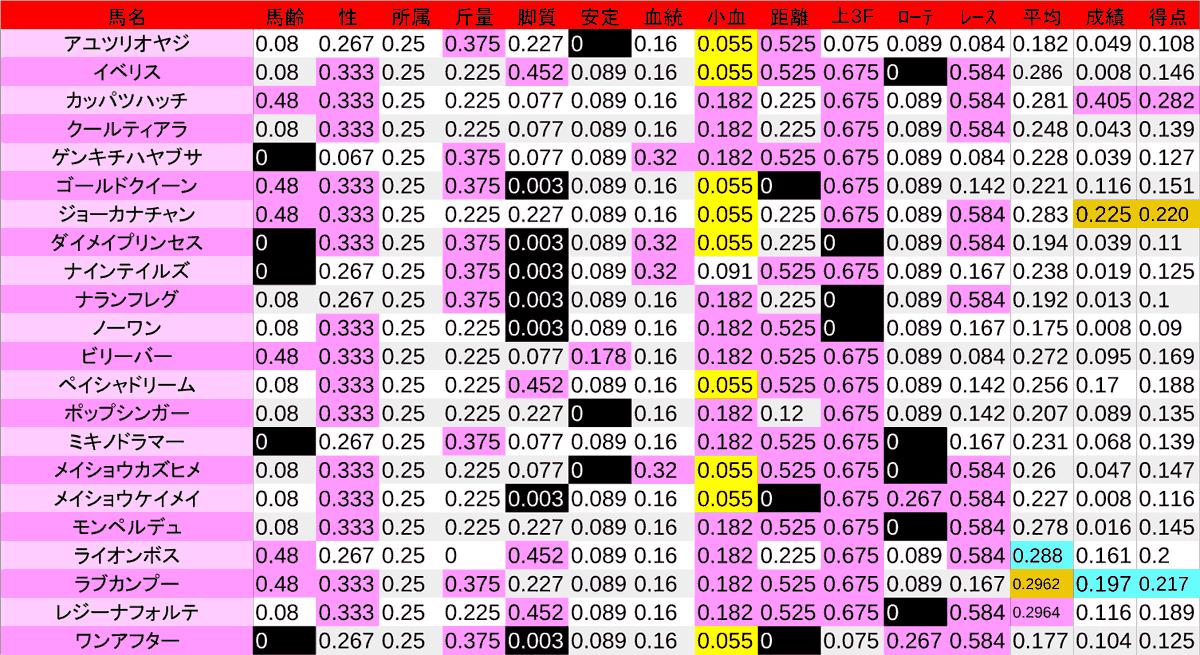 2020_数値2_アイビスSD