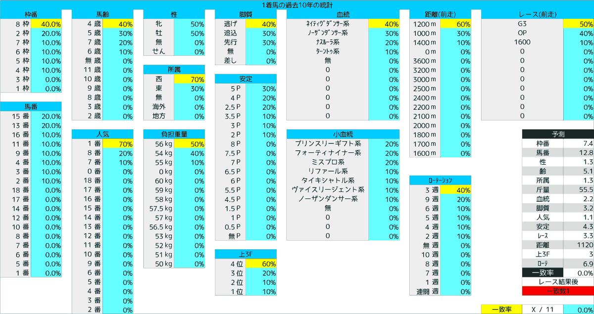 2020_統計1_アイビスSD