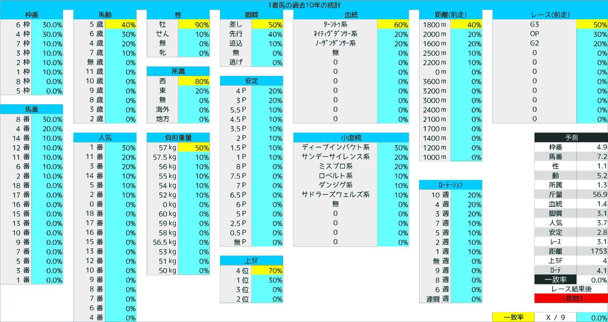 2020_統計1_七夕賞