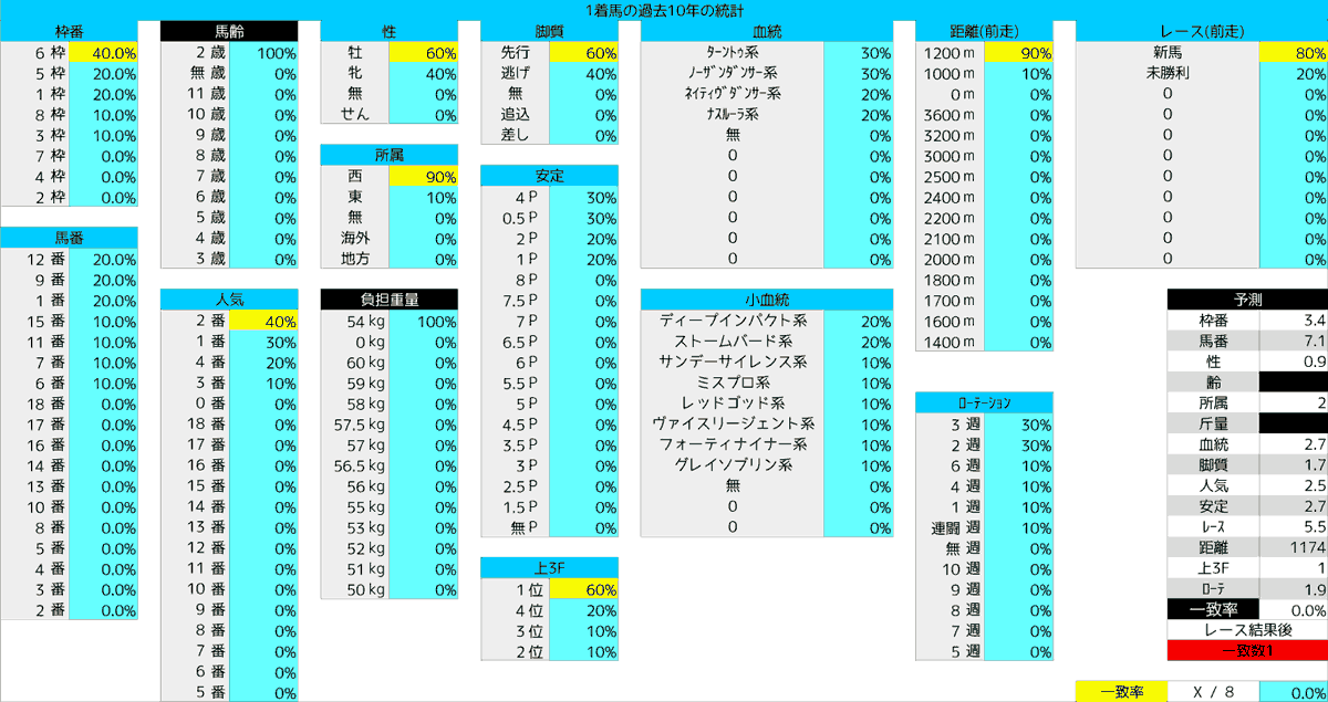 2020_統計1_函館2歳S