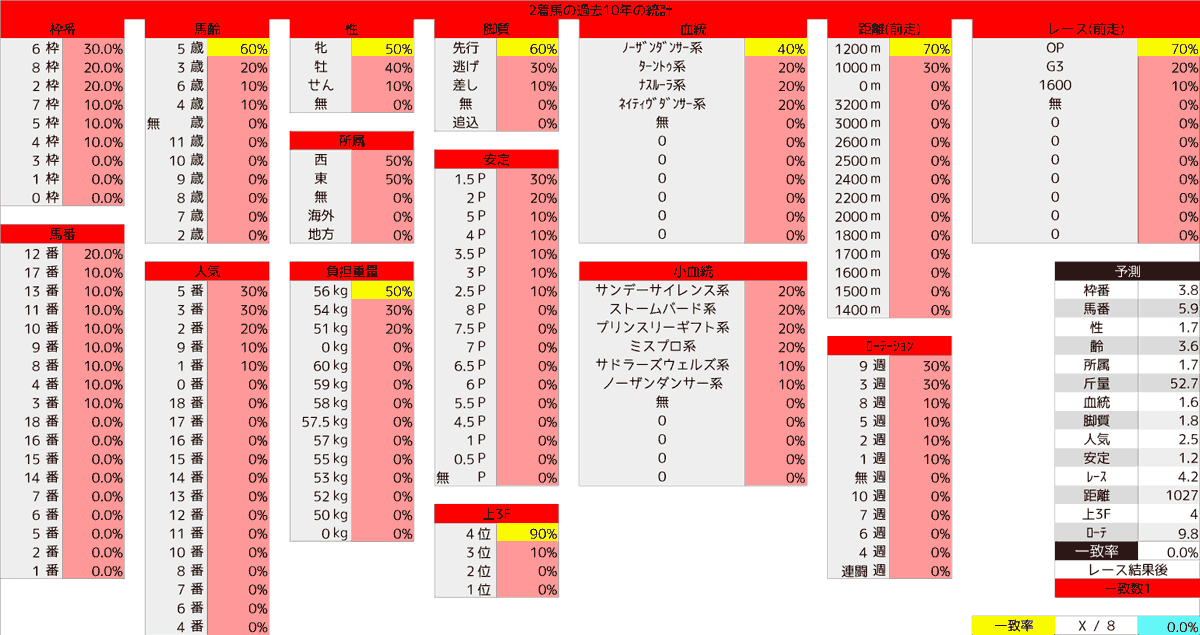 2020_統計2_アイビスSD