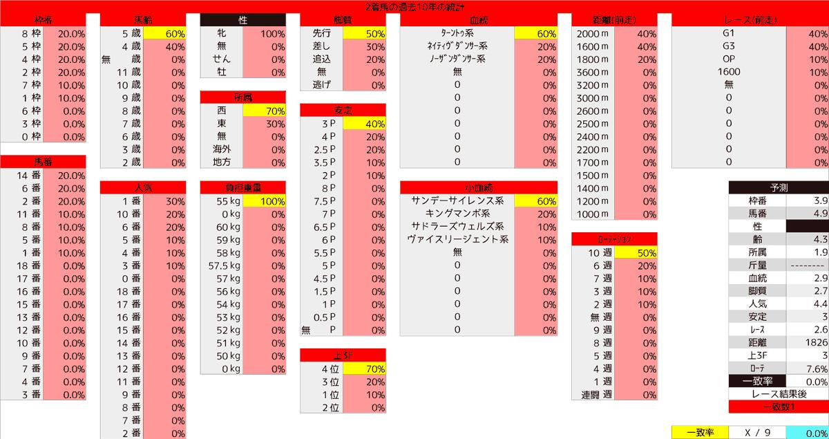 2020_統計2_クイーンS