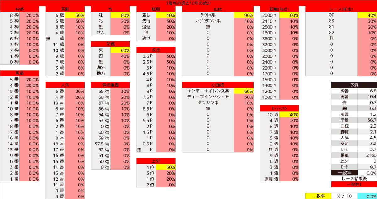 2020_統計2_七夕賞