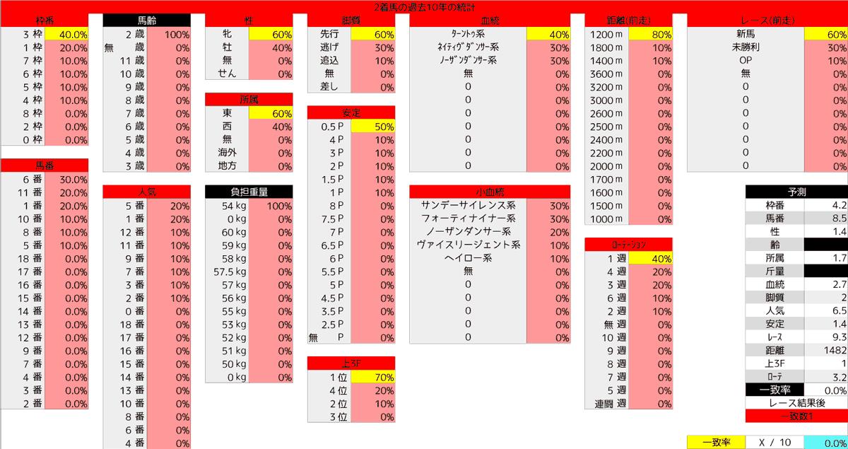 2020_統計2_函館2歳S
