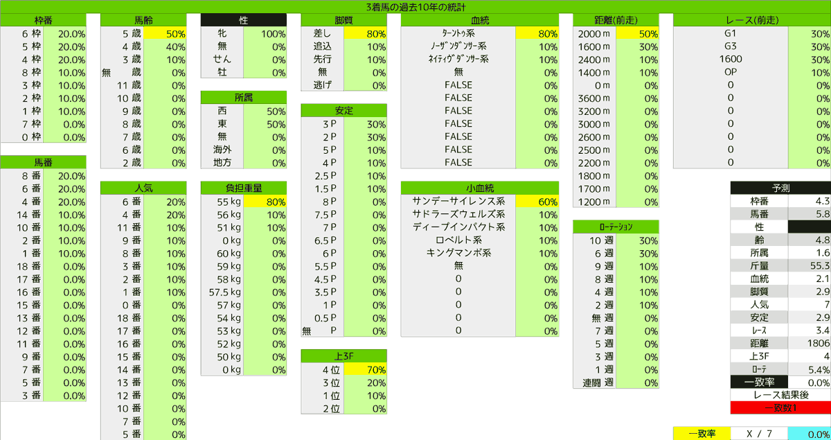 2020_統計3_クイーンS
