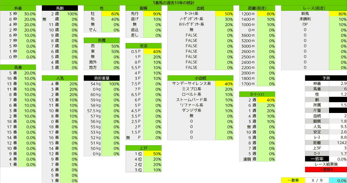 2020_統計3_函館2歳S