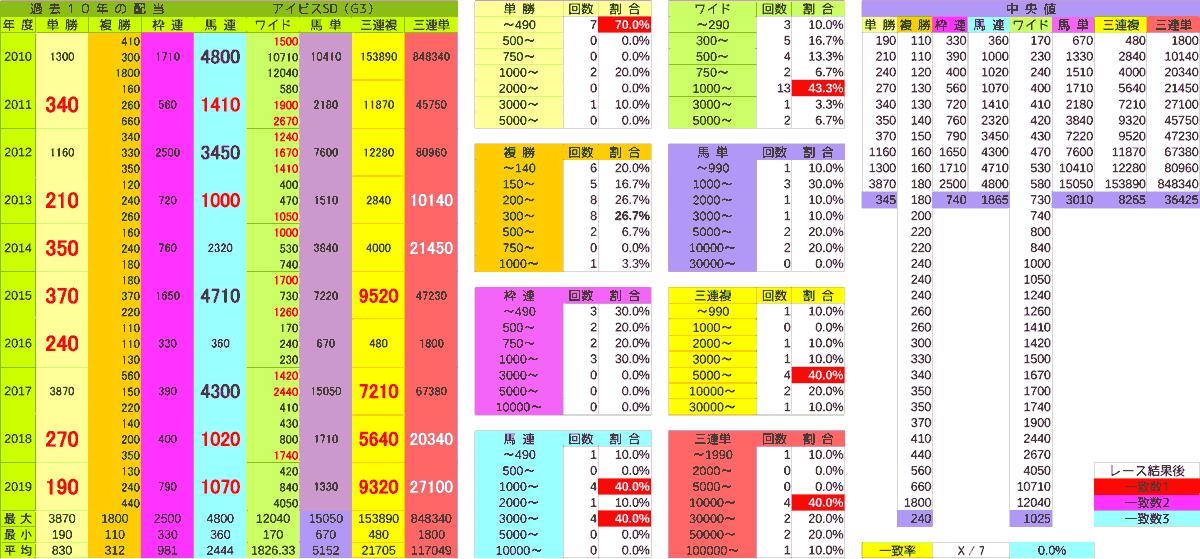 2020_配当_アイビスSD