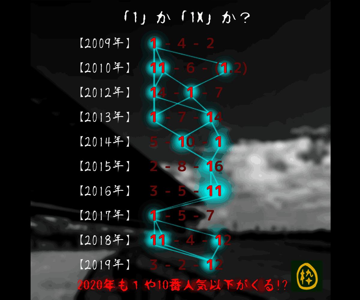 2020_オカルト_七夕賞