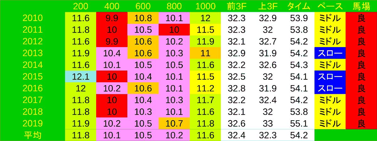 2020_LAP1_アイビスSD