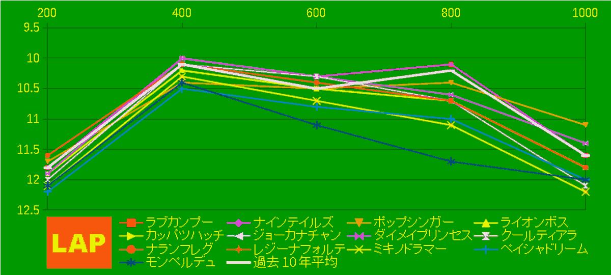 2020_LAP4_アイビスSD