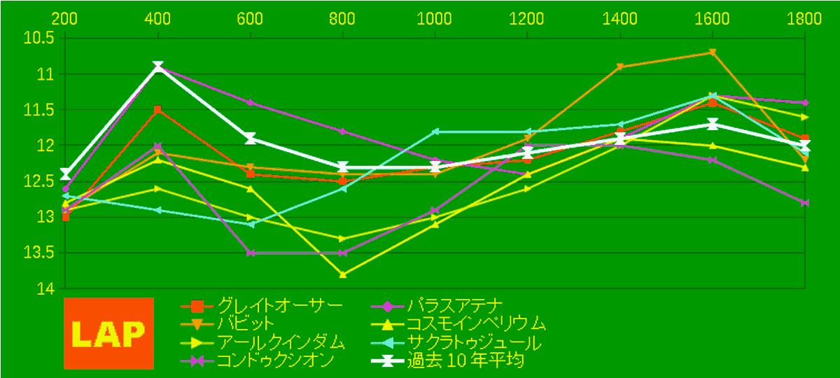 2020_LAP4_ラジオNIKKEI賞