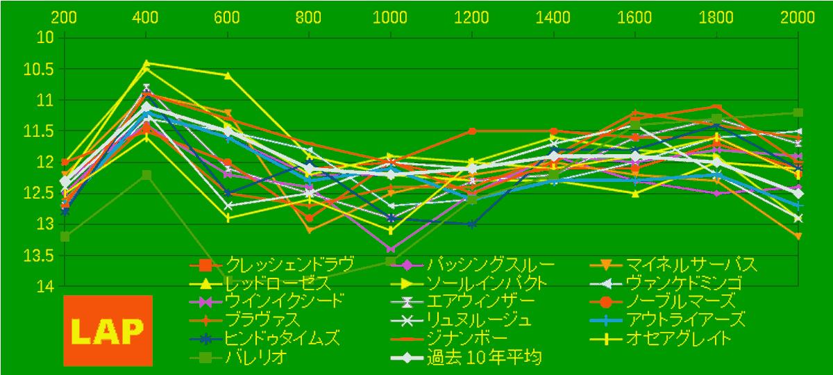 2020_LAP4_七夕賞