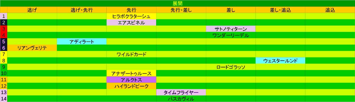 2020_展開_エルムS