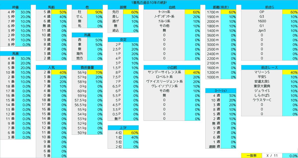 2020_統計1_エルムS