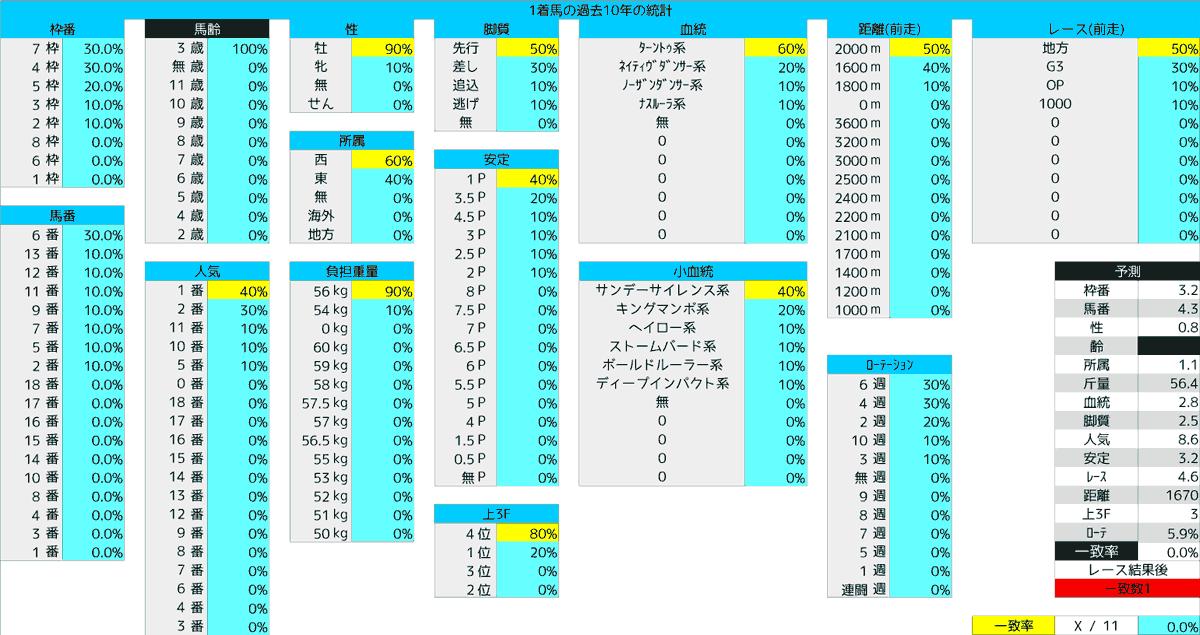 2020_統計1_レパードS