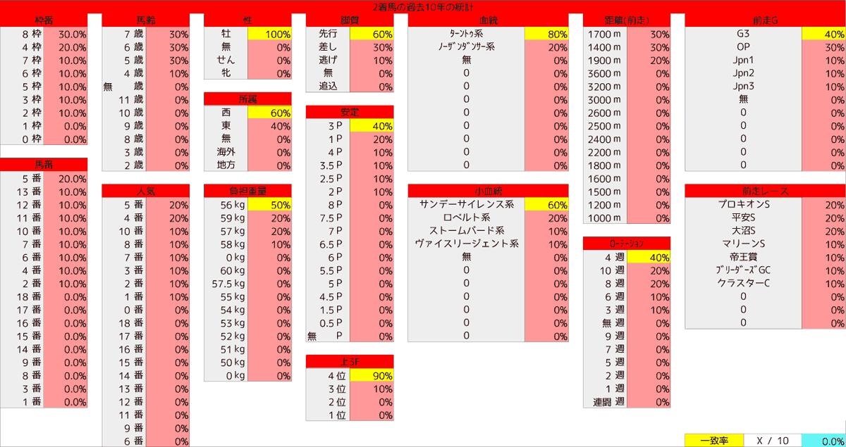 2020_統計2_エルムS