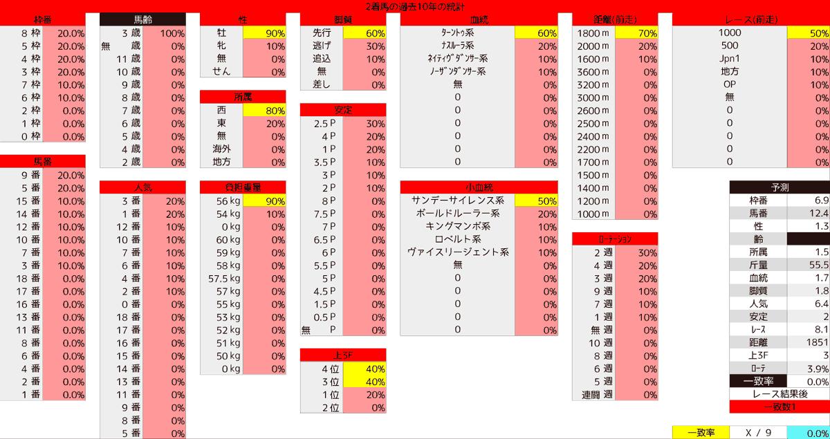 2020_統計2_レパードS