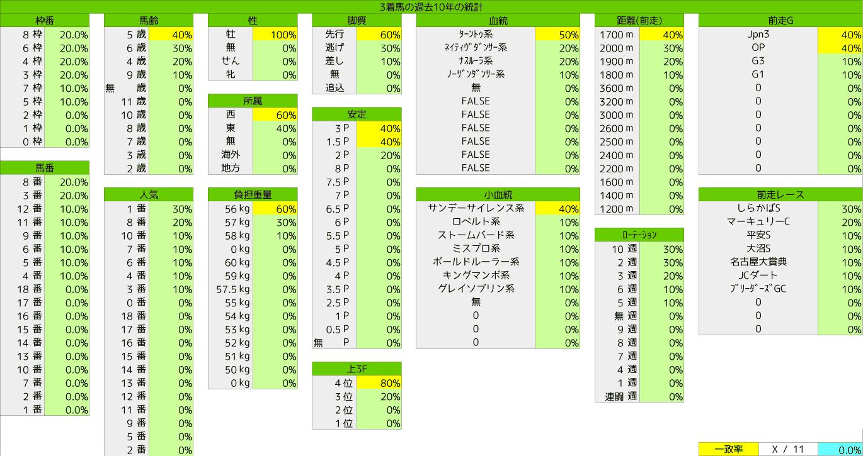 2020_統計3_エルムS